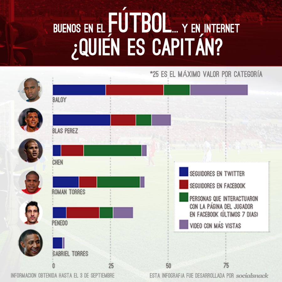 Selección de Panamá en redes sociales