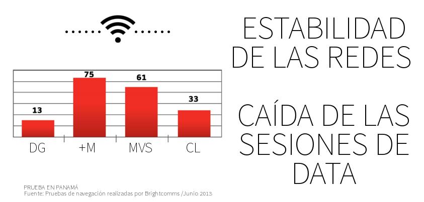 ESTABILIDAD DE LAS REDES PANAMA Pruebas de navegación realizadas por Brightcomms Junio 2013