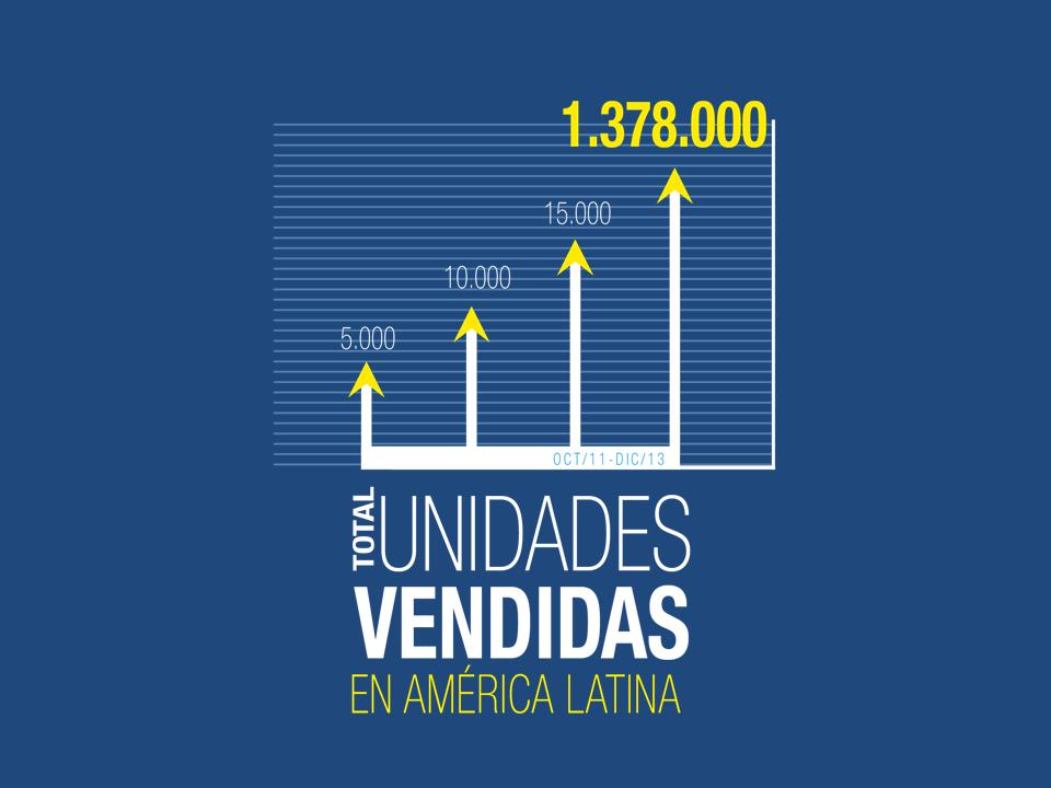 Unidades Vendidas en América Latina Epson