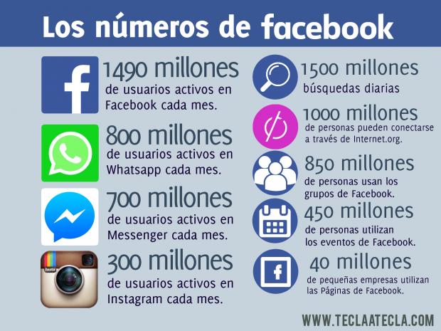 Los números de Facebook