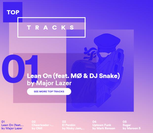 Canción más escuchada de Panamá Spotify 2015