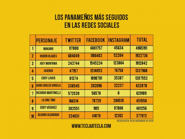 Tabla Seguidores Panamá Twitter Facebook Instagram